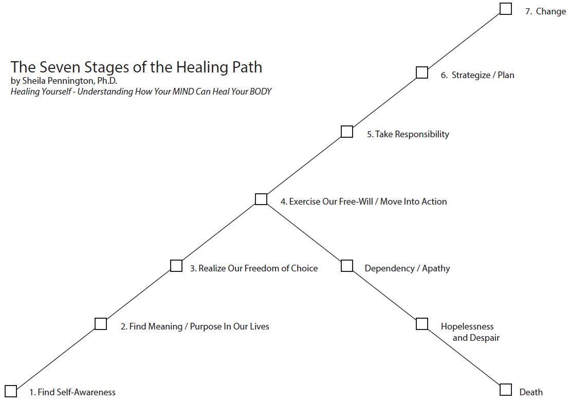 The 7 Stages of the Healing Path, by Sheila Pennington, Ph.D., an illustration which accompanies The Self-Healing Path page of The Body Is Mind website, as taken from the book Healing Yourself - Understanding how your MIND can heal your BODY by author Sheila Pennington, Ph.D.